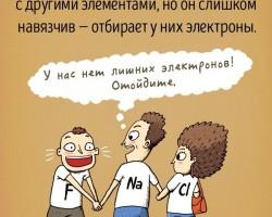 Химические элементы как люди
